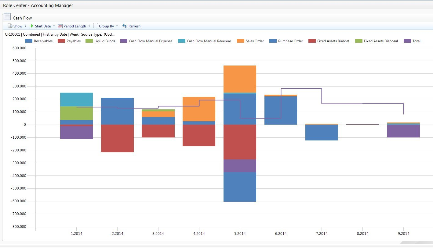 cash flow chart in dynamics nav 2013 icepts