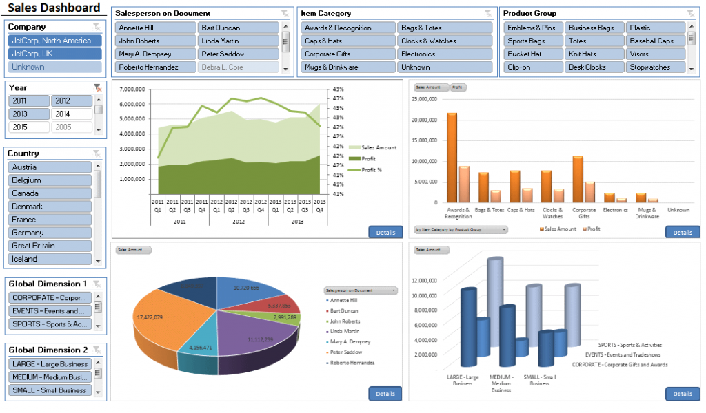dynamics nav sales dashboard for ceo